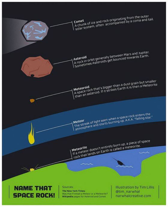 Space Rock Classification